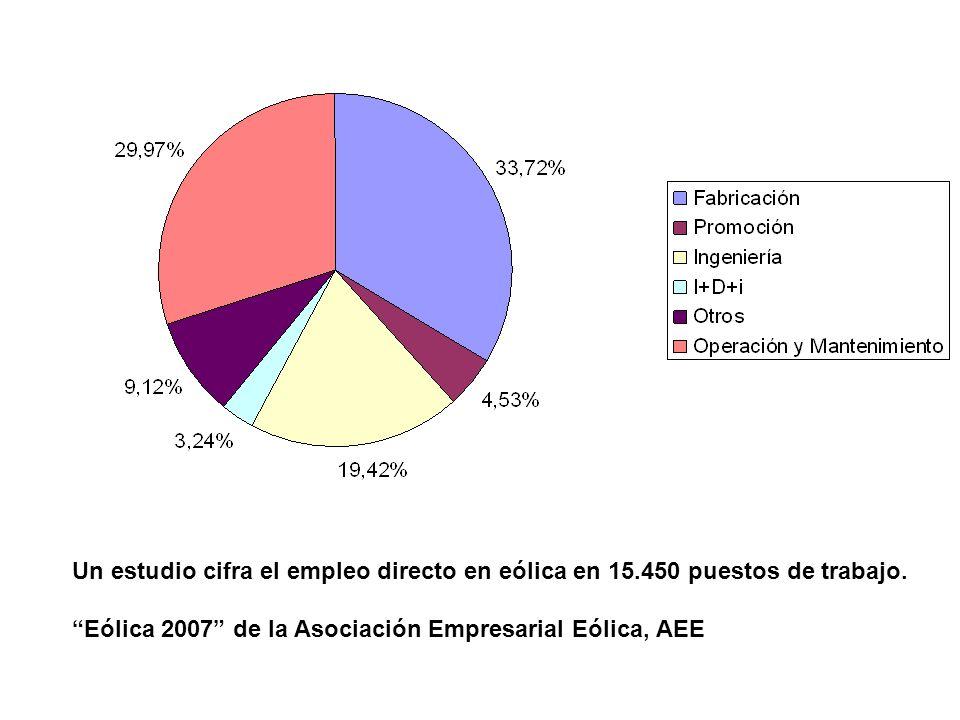 Un estudio cifra el empleo directo en eólica en 15