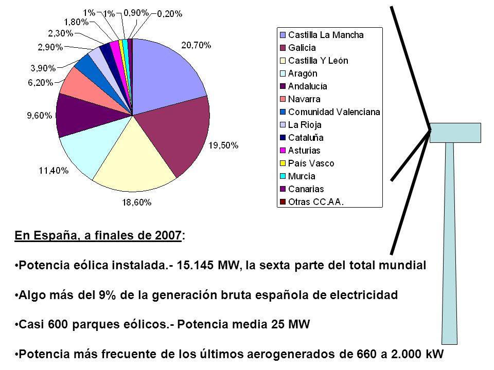 En España, a finales de 2007: Potencia eólica instalada.- 15.145 MW, la sexta parte del total mundial.