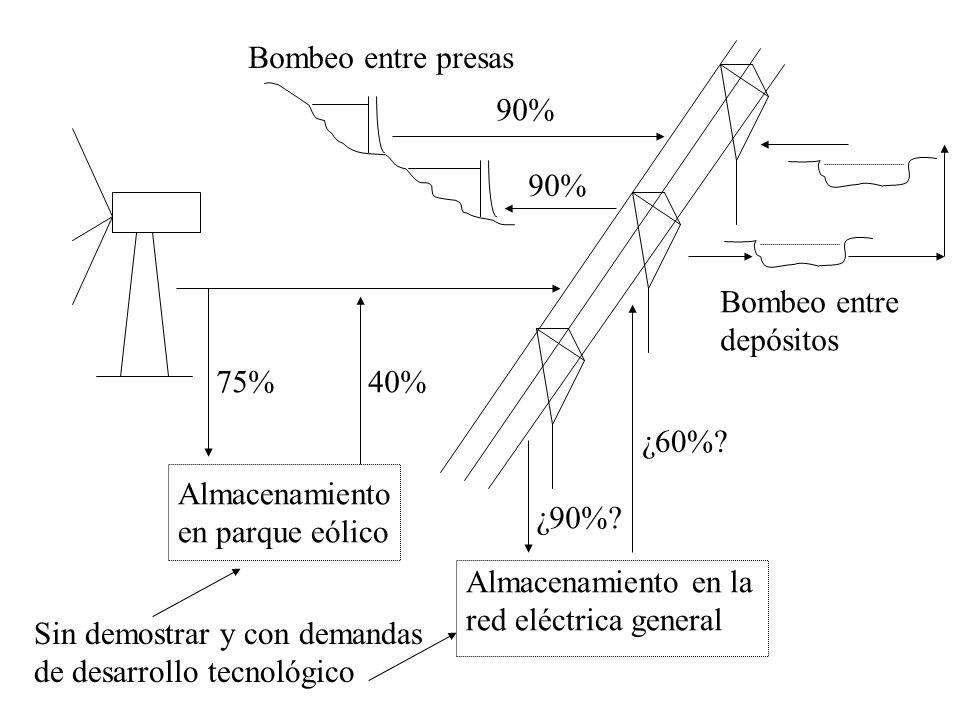 Bombeo entre presas 90% 90% Bombeo entre. depósitos. 75% 40% ¿60% Almacenamiento. en parque eólico.