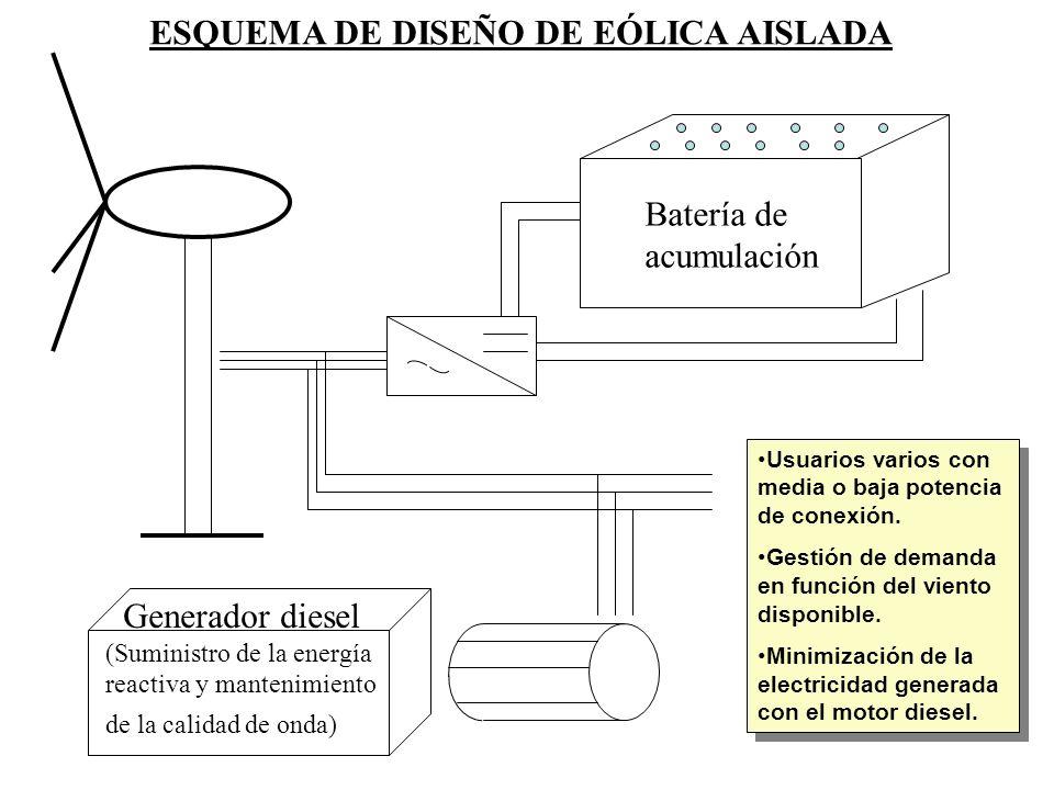 ESQUEMA DE DISEÑO DE EÓLICA AISLADA