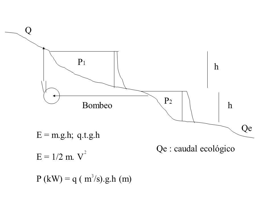 Q P1 h P2 Bombeo h Qe E = m.g.h; q.t.g.h E = 1/2 m. V