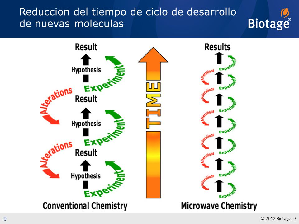 Reduccion del tiempo de ciclo de desarrollo de nuevas moleculas