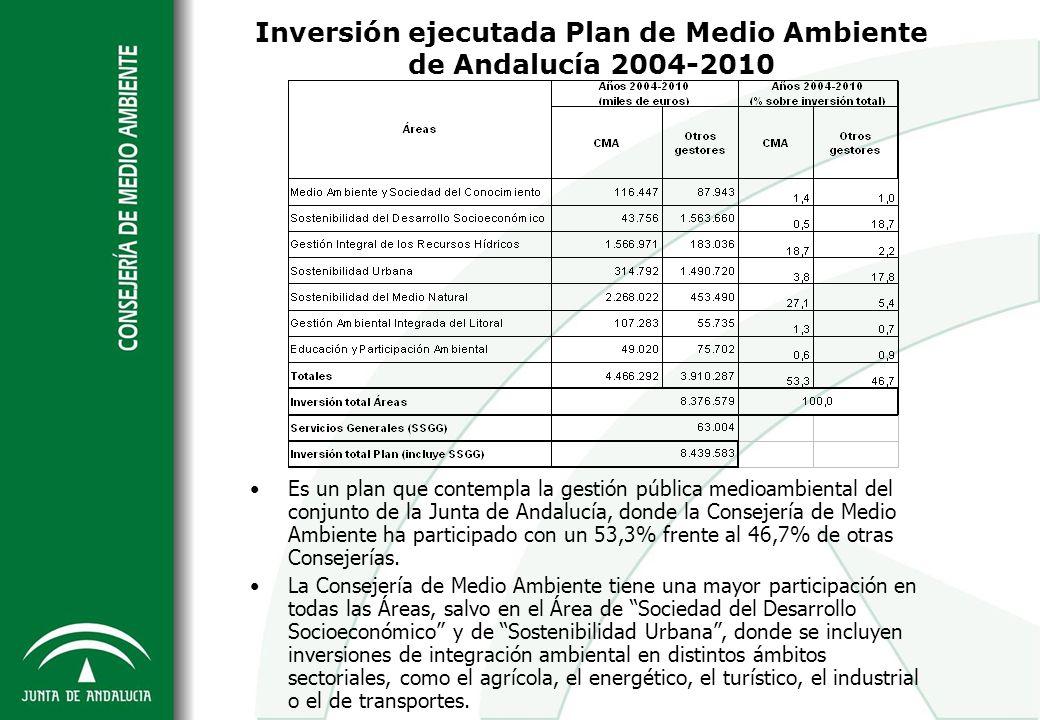 Inversión ejecutada Plan de Medio Ambiente de Andalucía 2004-2010