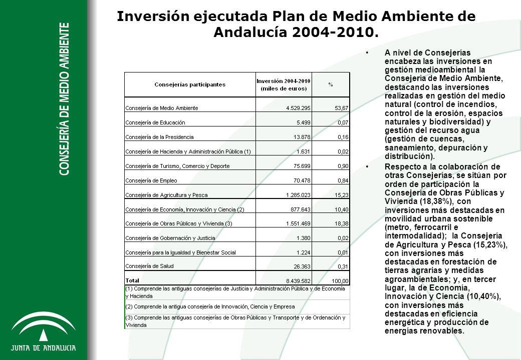 Inversión ejecutada Plan de Medio Ambiente de Andalucía 2004-2010.