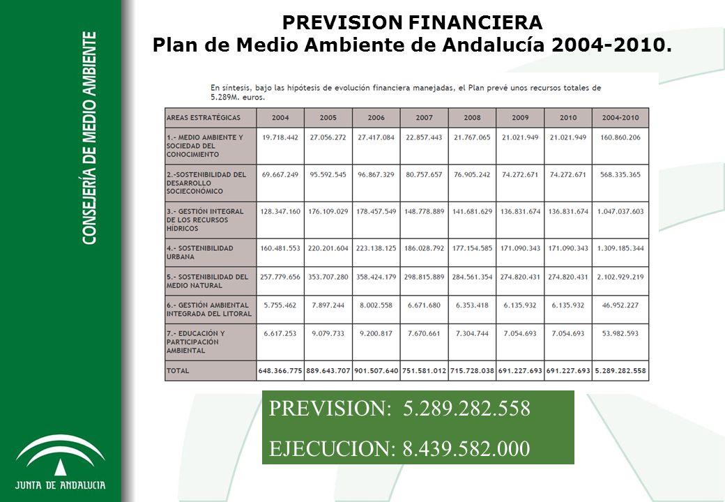 PREVISION FINANCIERA Plan de Medio Ambiente de Andalucía 2004-2010.