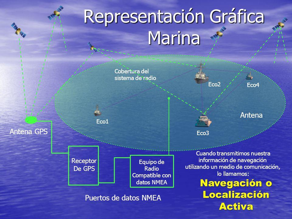 Representación Gráfica Marina
