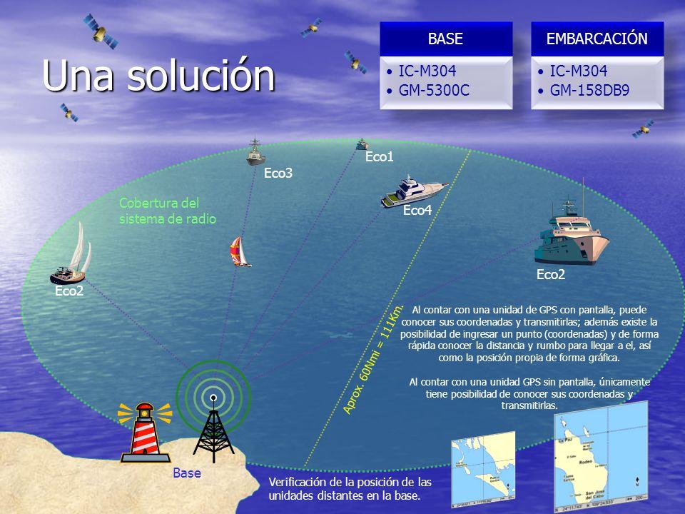 Una solución Eco1 Eco3 Cobertura del sistema de radio Eco4 Eco2 Eco2
