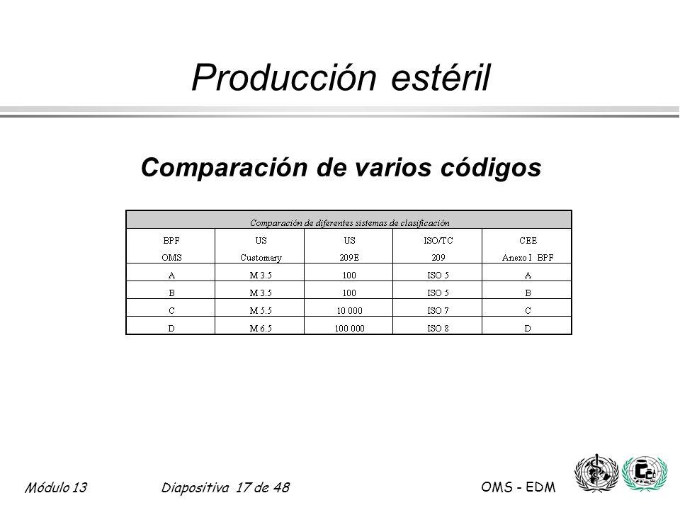 Comparación de varios códigos