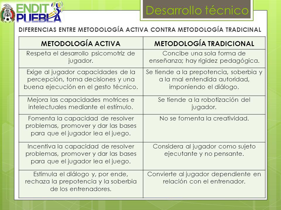 Desarrollo técnico METODOLOGÍA ACTIVA METODOLOGÍA TRADICIONAL