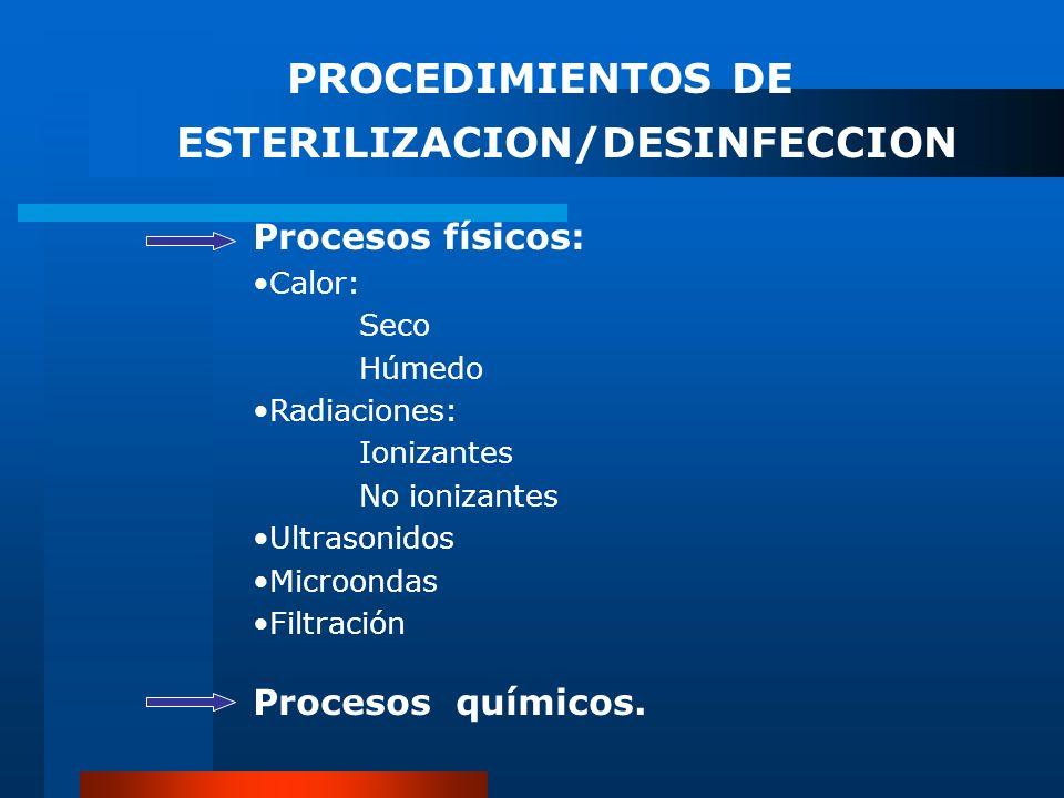 PROCEDIMIENTOS DE ESTERILIZACION/DESINFECCION