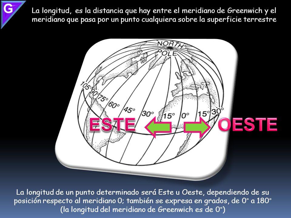 G La longitud, es la distancia que hay entre el meridiano de Greenwich y el meridiano que pasa por un punto cualquiera sobre la superficie terrestre.