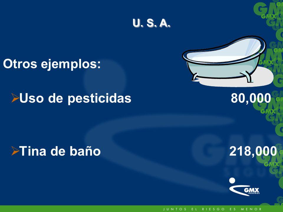 U. S. A. Otros ejemplos: Uso de pesticidas 80,000 Tina de baño 218,000