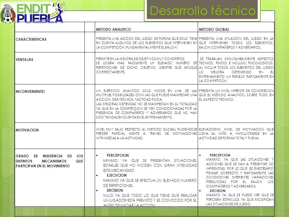 Desarrollo técnico METODO ANALITICO METODO GLOBAL CARACTERISTICAS