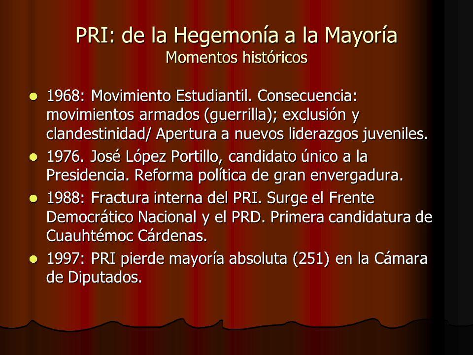 PRI: de la Hegemonía a la Mayoría Momentos históricos