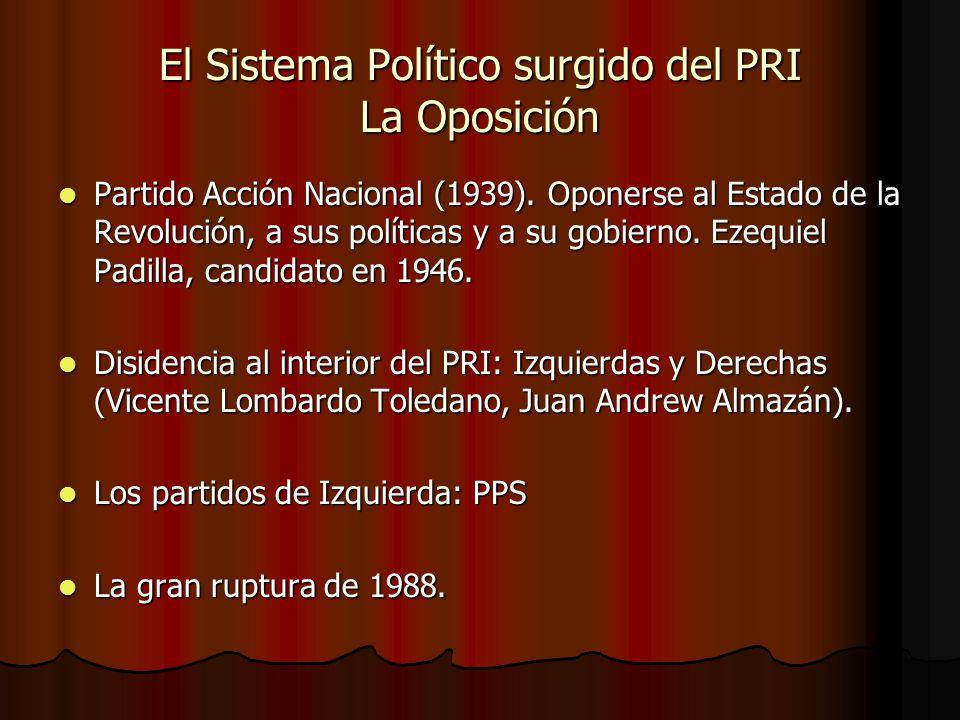 El Sistema Político surgido del PRI La Oposición