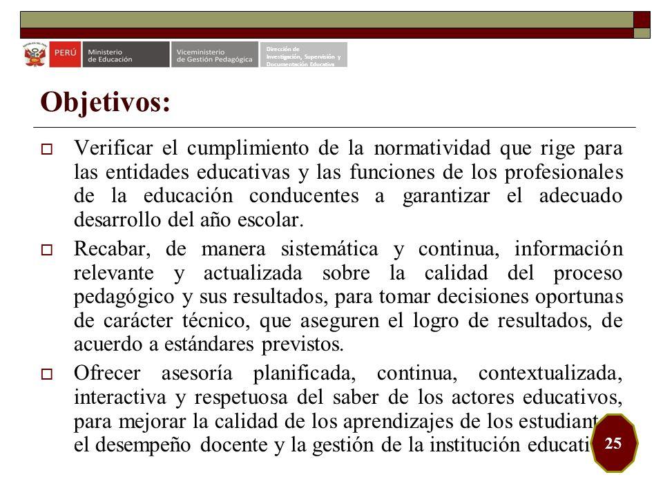 Dirección de Investigación, Supervisión y. Documentación Educativa. Objetivos: