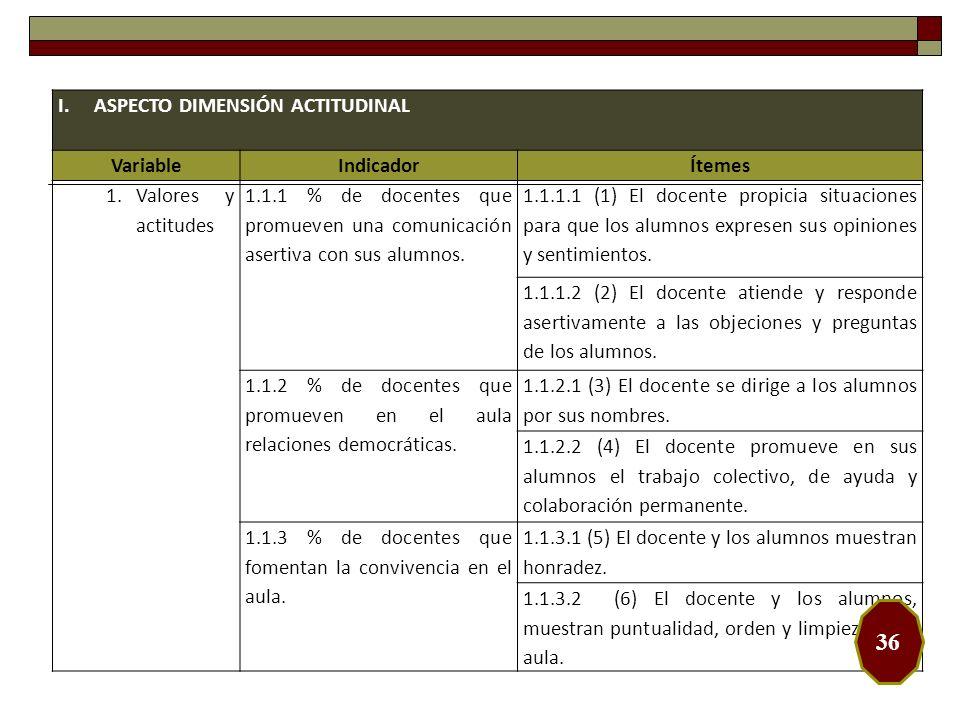 36 ASPECTO DIMENSIÓN ACTITUDINAL Variable Indicador Ítemes