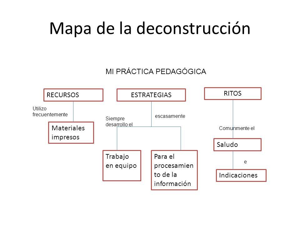 Mapa de la deconstrucción