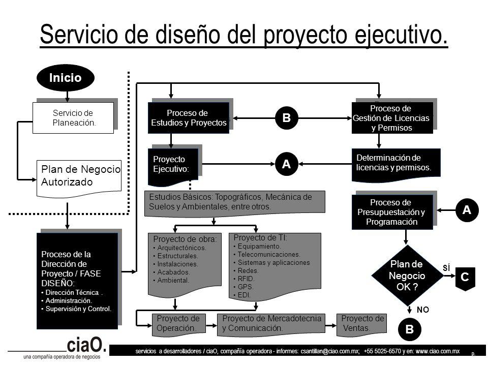 Servicio de diseño del proyecto ejecutivo.