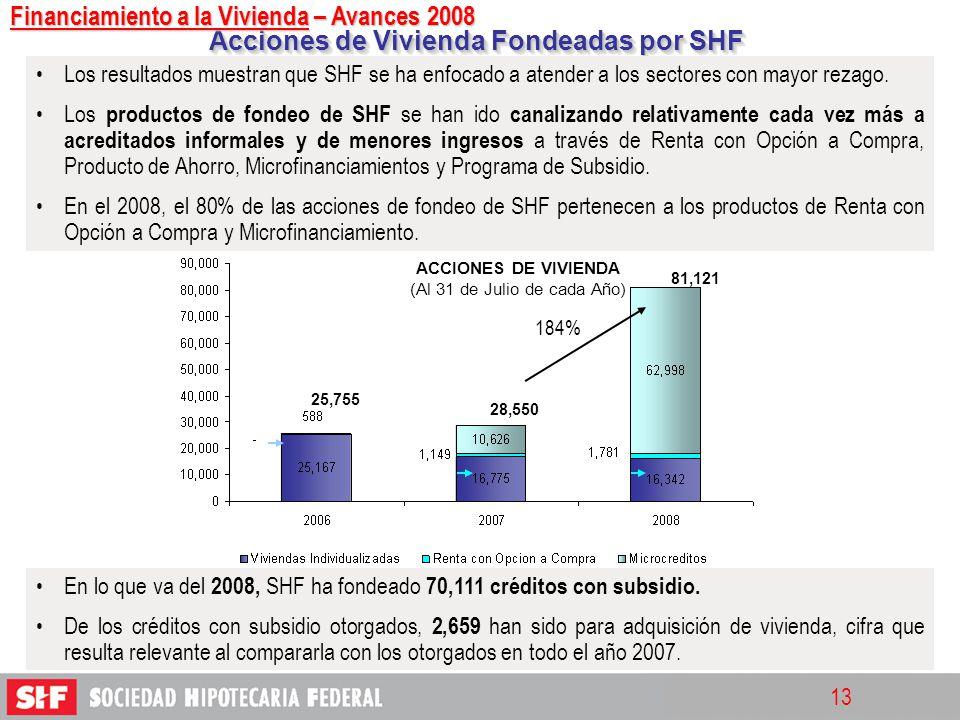 Acciones de Vivienda Fondeadas por SHF