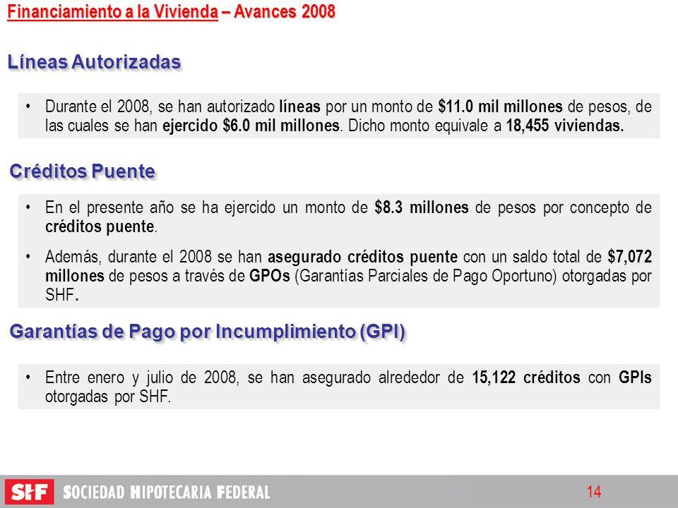 Financiamiento a la Vivienda – Avances 2008