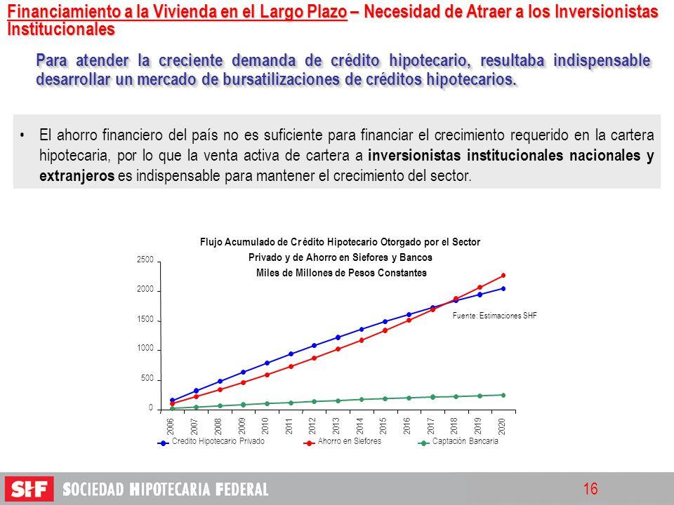 Financiamiento a la Vivienda en el Largo Plazo – Necesidad de Atraer a los Inversionistas Institucionales