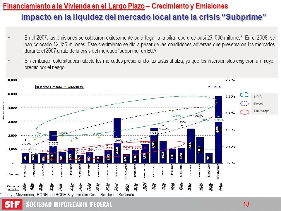 Impacto en la liquidez del mercado local ante la crisis Subprime