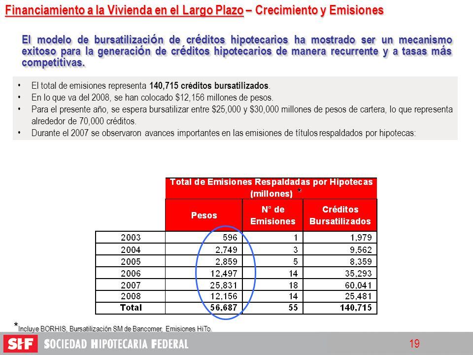 *Incluye BORHIS, Bursatilización SM de Bancomer, Emisiones HiTo.