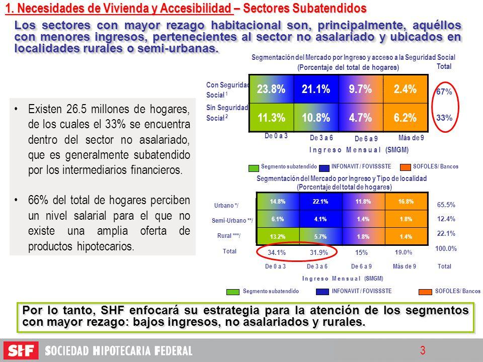 1. Necesidades de Vivienda y Accesibilidad – Sectores Subatendidos