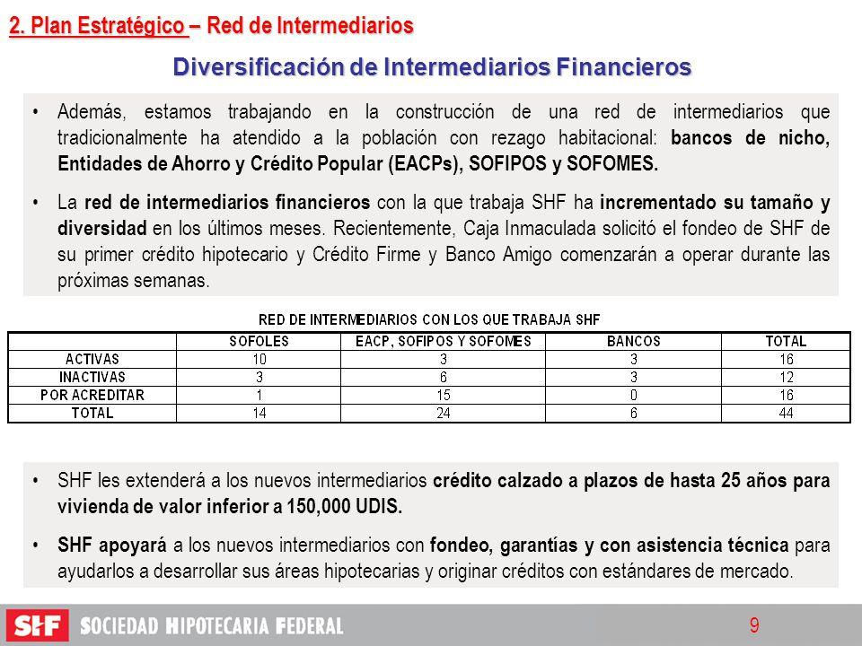 Diversificación de Intermediarios Financieros