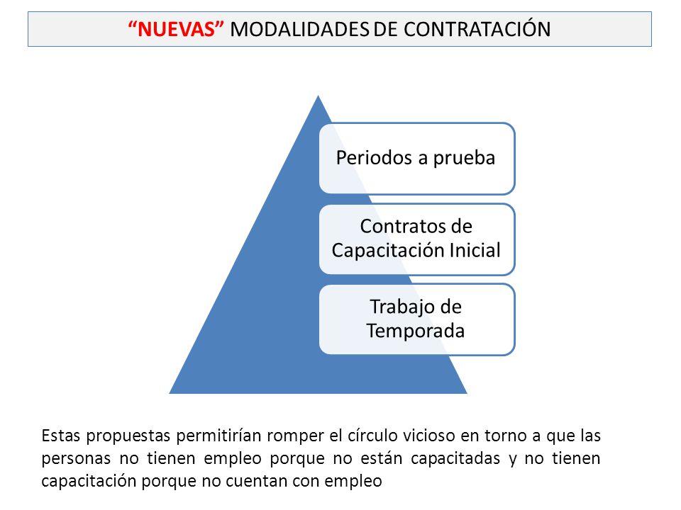 NUEVAS MODALIDADES DE CONTRATACIÓN
