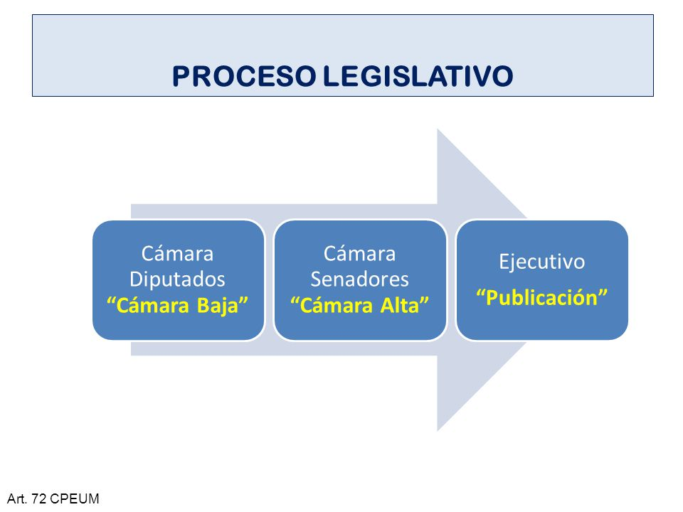 PROCESO LEGISLATIVO Art. 72 CPEUM Cámara Diputados Cámara Baja