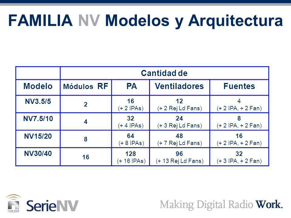 FAMILIA NV Modelos y Arquitectura