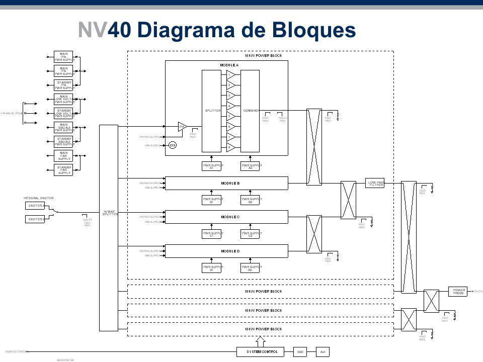 NV40 Diagrama de Bloques