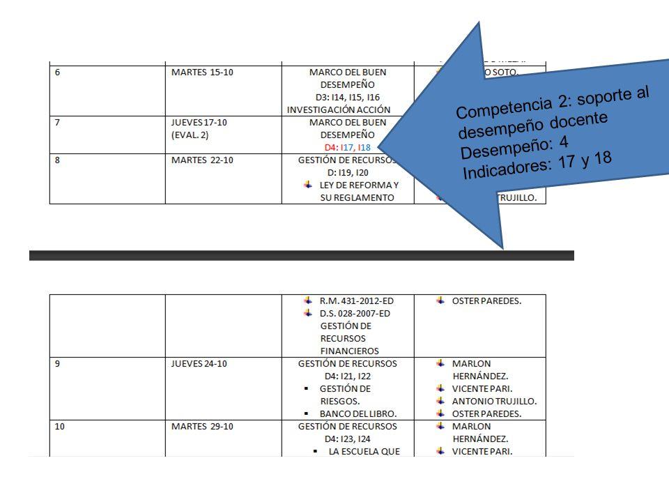 Competencia 2: soporte al desempeño docente