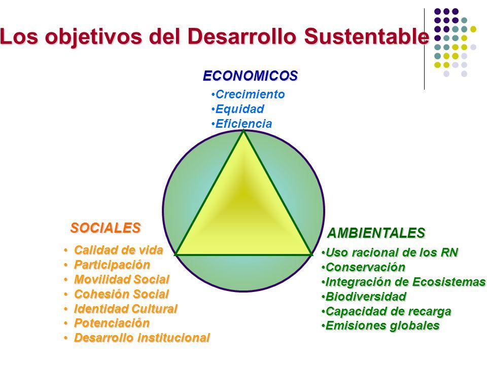 Los objetivos del Desarrollo Sustentable