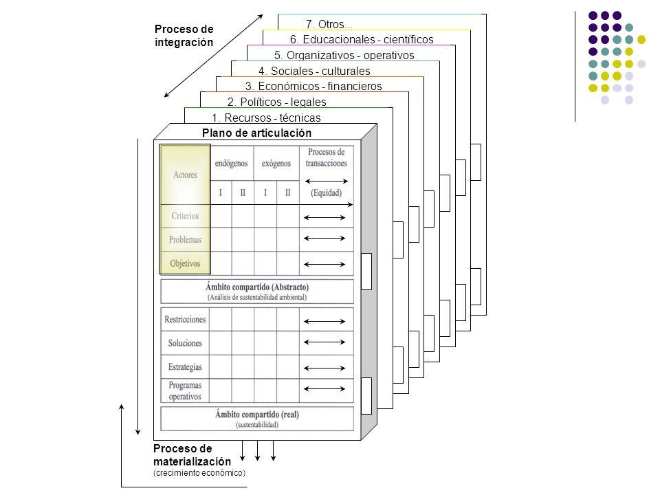 6. Educacionales - científicos 5. Organizativos - operativos