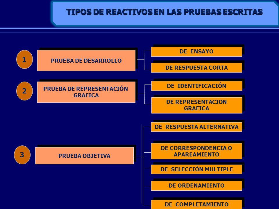 TIPOS DE REACTIVOS EN LAS PRUEBAS ESCRITAS