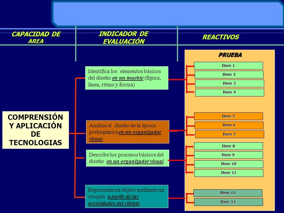 INDICADOR DE EVALUACIÓN COMPRENSIÓN Y APLICACIÓN DE TECNOLOGIAS