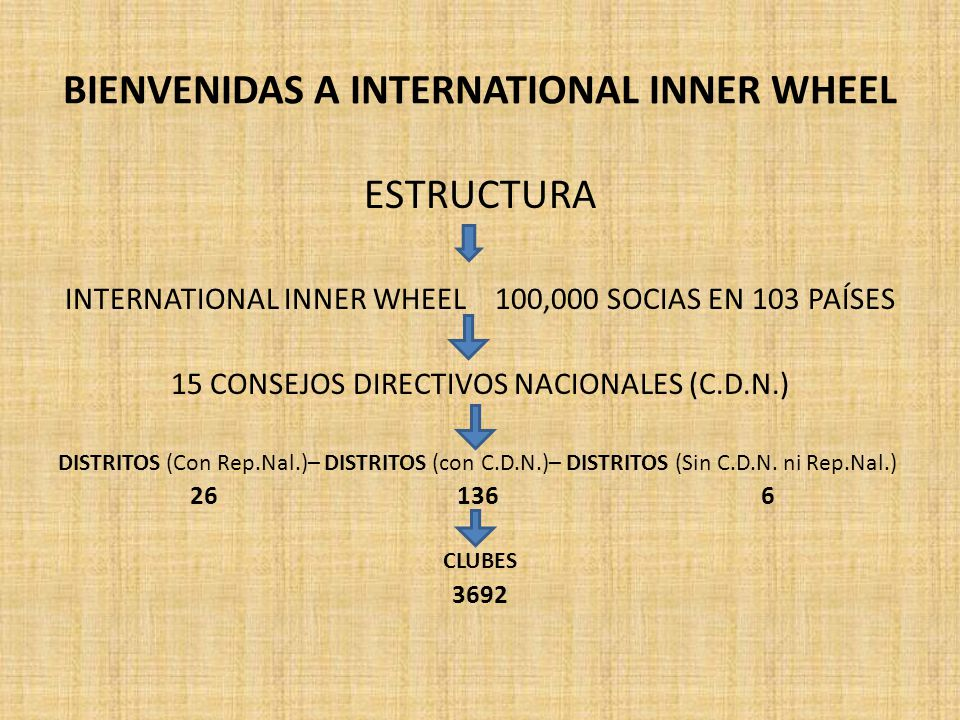 BIENVENIDAS A INTERNATIONAL INNER WHEEL