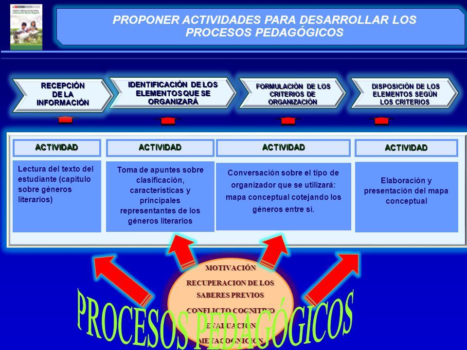 PROPONER ACTIVIDADES PARA DESARROLLAR LOS PROCESOS PEDAGÓGICOS