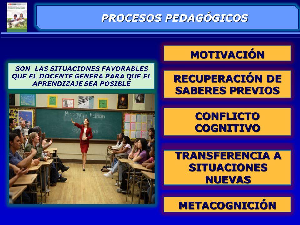 RECUPERACIÓN DE SABERES PREVIOS TRANSFERENCIA A SITUACIONES NUEVAS