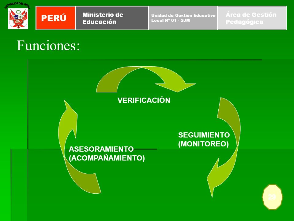 Funciones: PERÚ VERIFICACIÓN SEGUIMIENTO (MONITOREO) ASESORAMIENTO