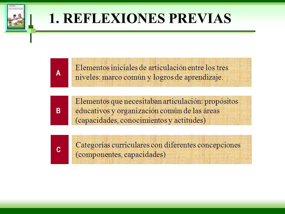 1. REFLEXIONES PREVIAS A. Elementos iniciales de articulación entre los tres niveles: marco común y logros de aprendizaje.