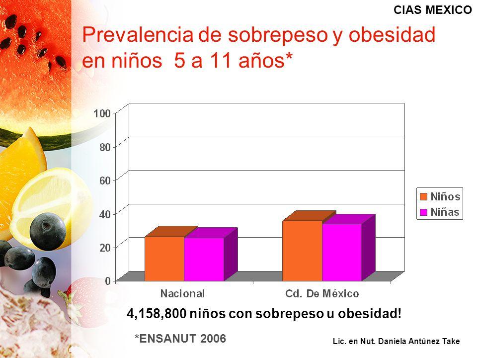 Prevalencia de sobrepeso y obesidad en niños 5 a 11 años*