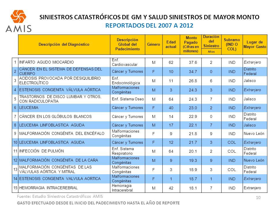 SINIESTROS CATASTRÓFICOS DE GM Y SALUD SINIESTROS DE MAYOR MONTO REPORTADOS DEL 2007 A 2012