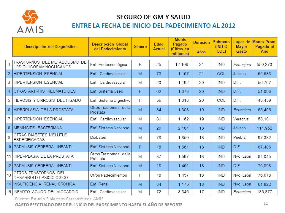 SEGURO DE GM Y SALUD ENTRE LA FECHA DE INICIO DEL PADECIMIENTO AL 2012