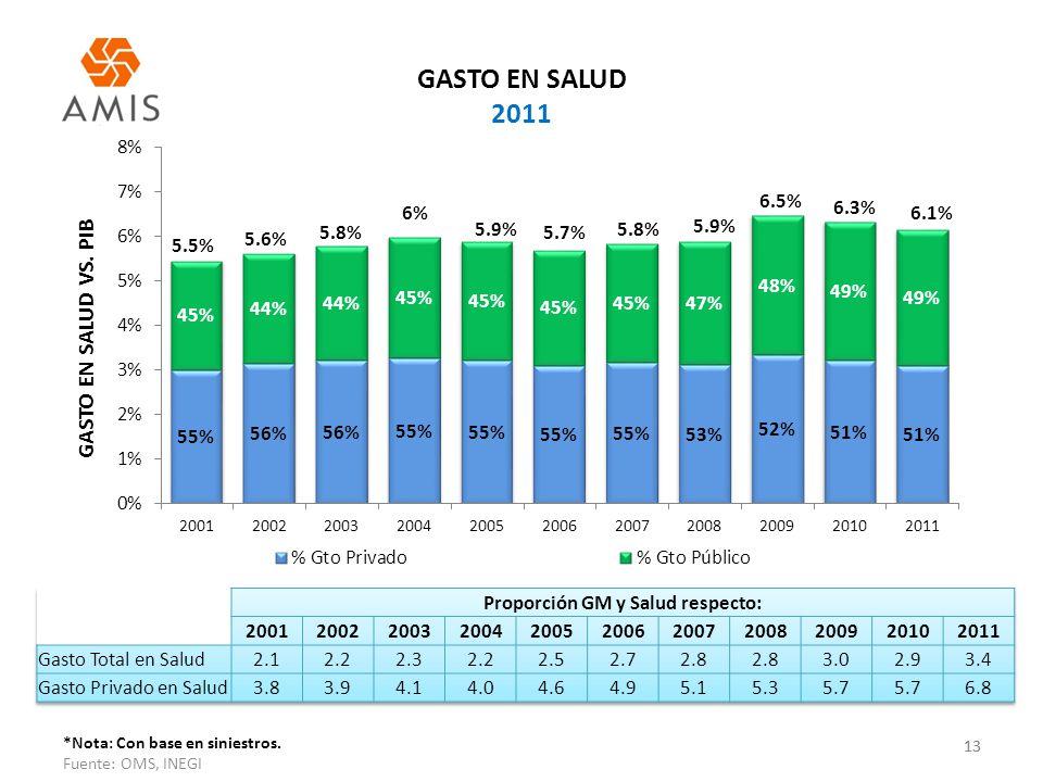 Proporción GM y Salud respecto: