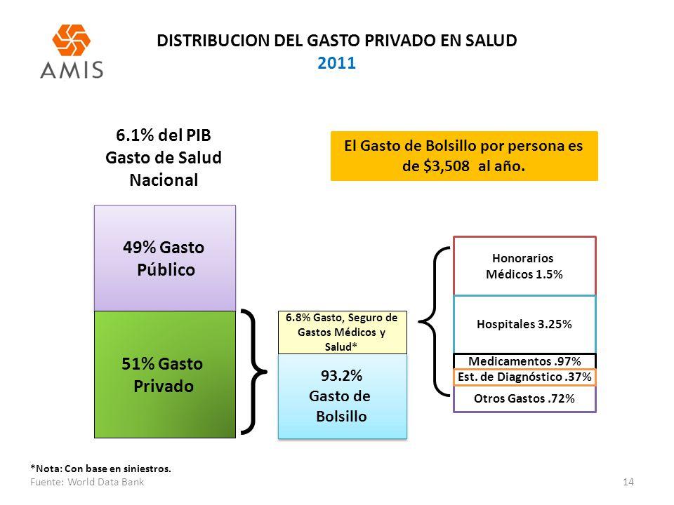 DISTRIBUCION DEL GASTO PRIVADO EN SALUD 2011