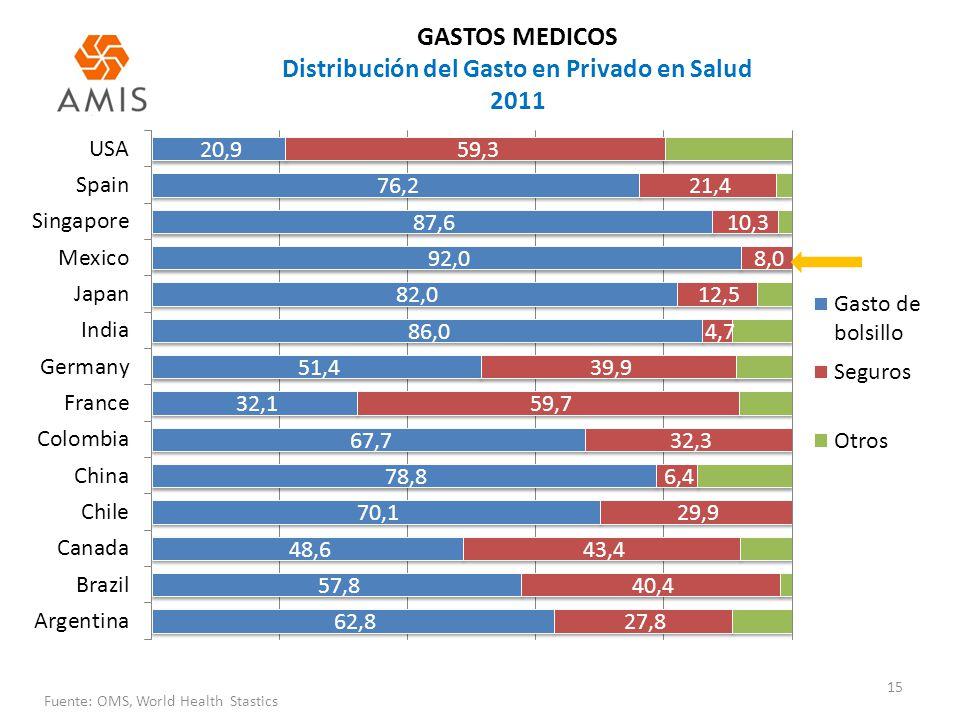 GASTOS MEDICOS Distribución del Gasto en Privado en Salud 2011